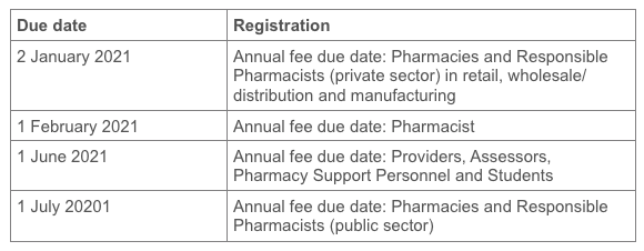 Fees payable to council 2021